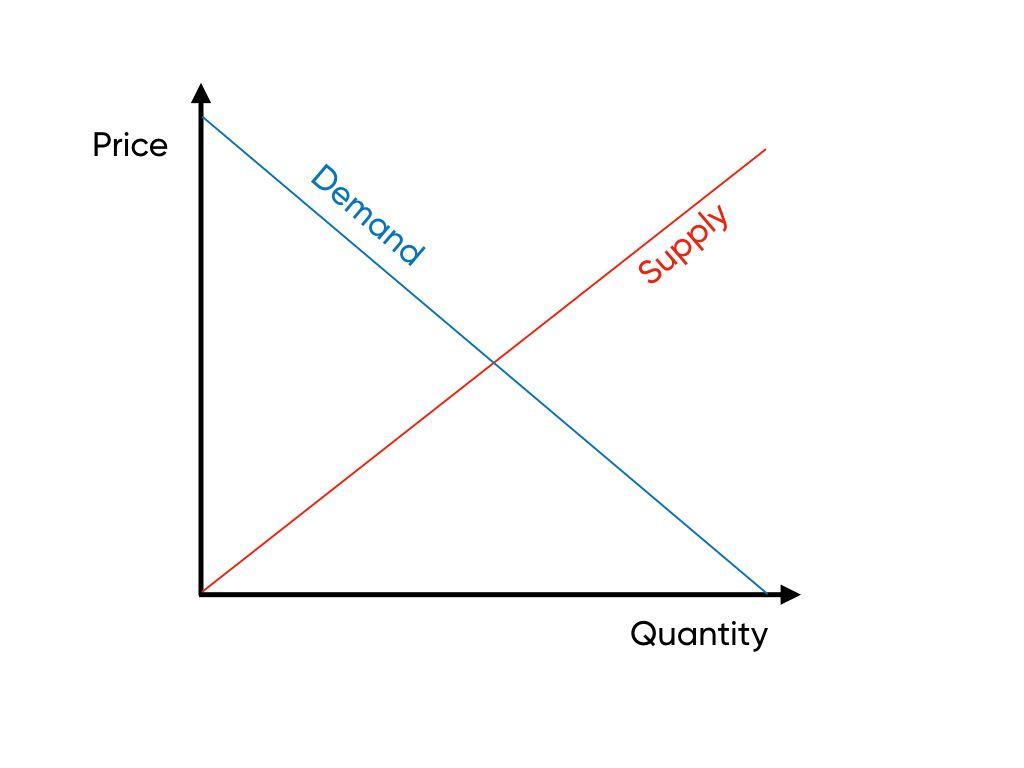 Supply and Demand - Basic Economics